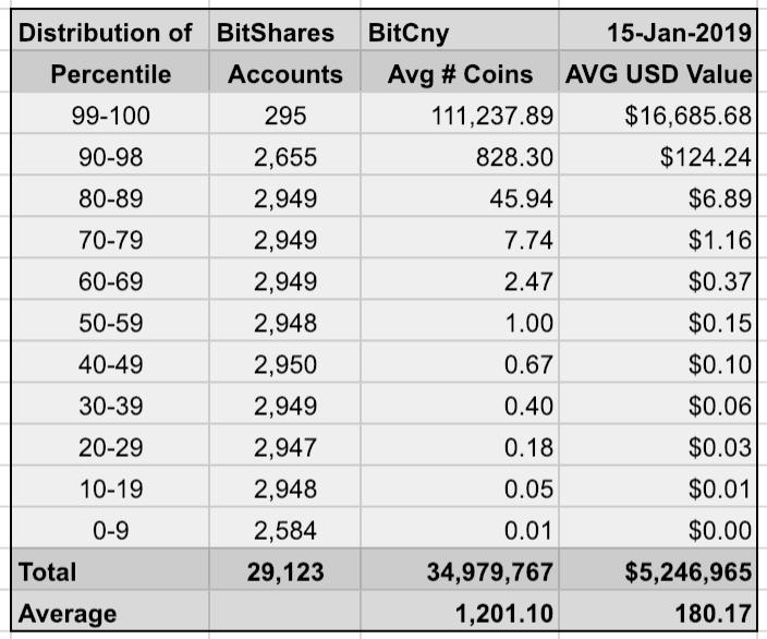 Стоимость BitShares