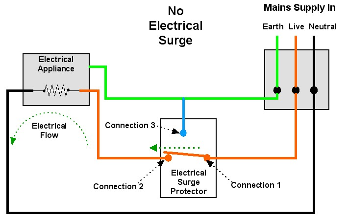 electrical-surge-protection-no-surge.jpg